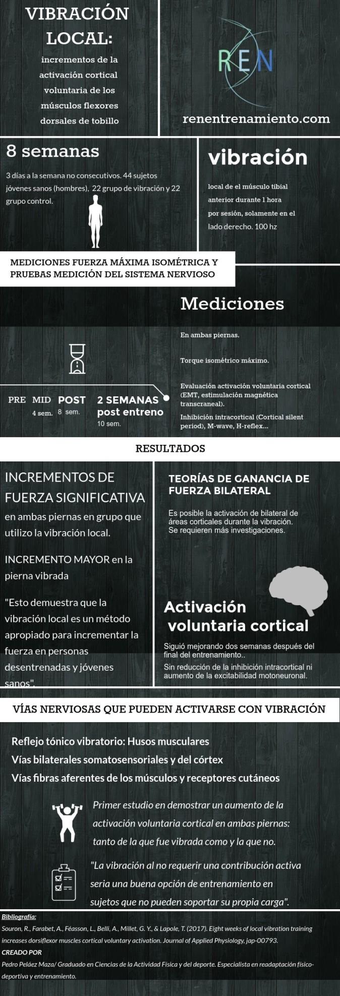 estudio infografía vibración