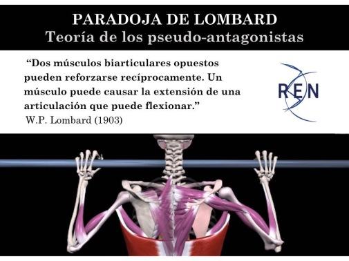Paradoja de Lombard